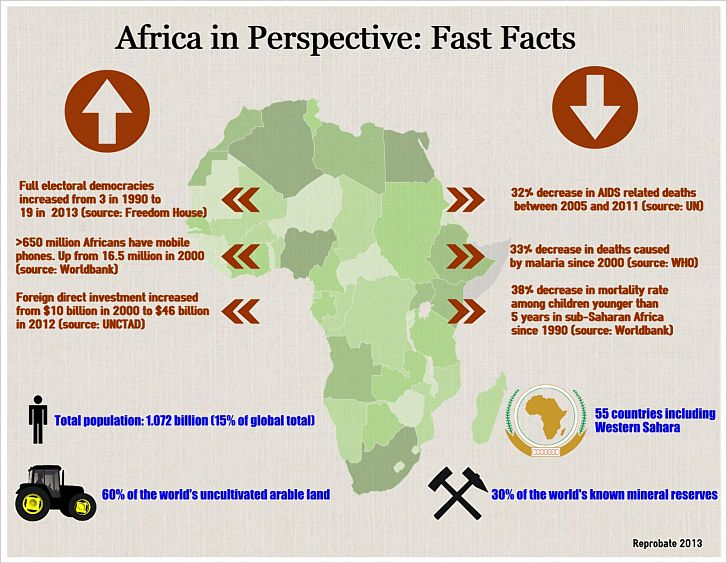 Africa in perspective - Fast Facts