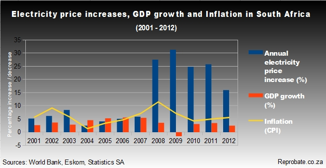 Electricity price increases, GDP growth and inflation in SA