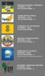 SA political parties