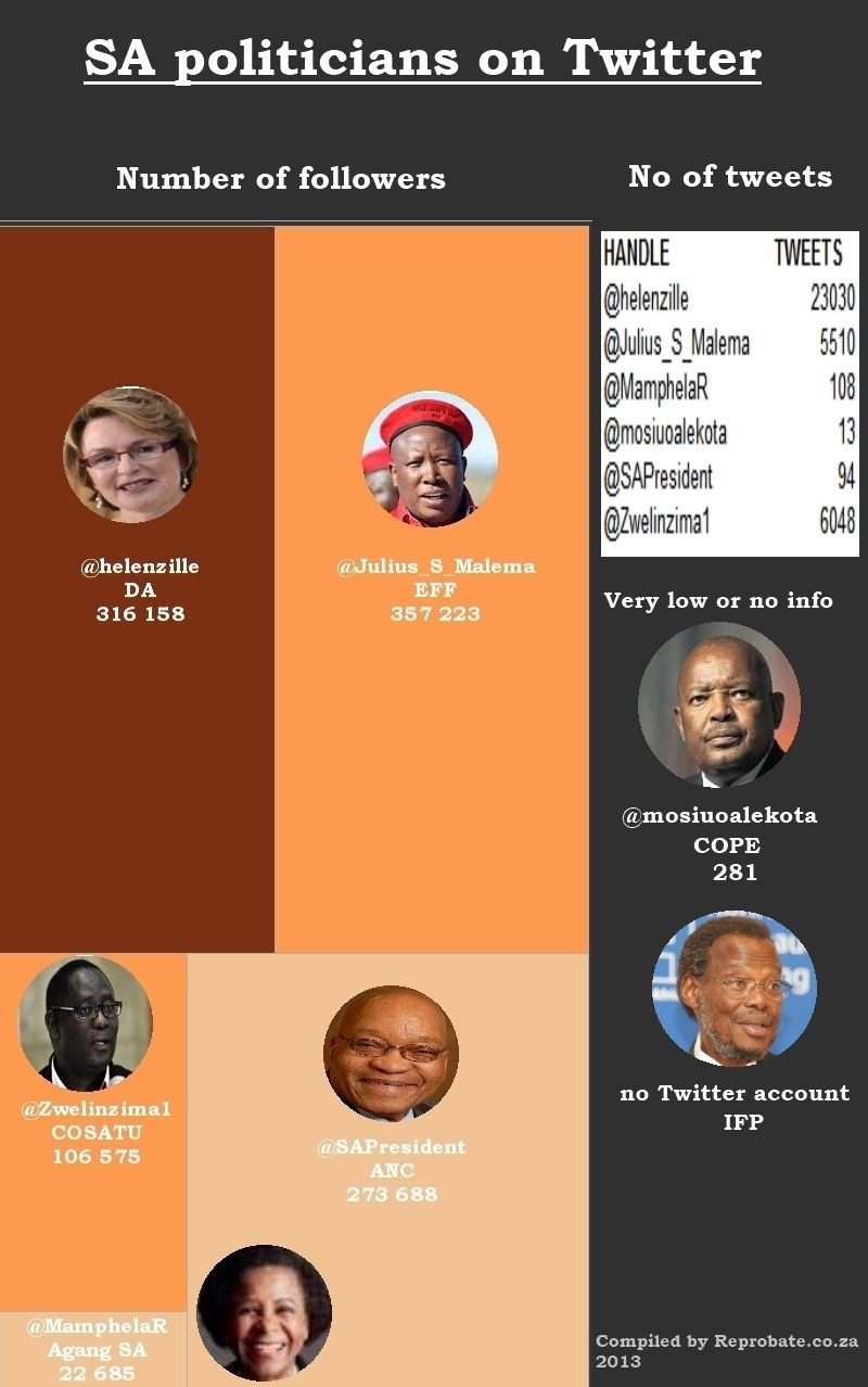 SA politicians and their Twitter stats