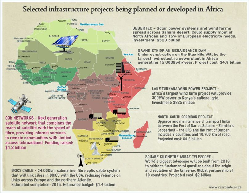 Selected infrastructure projects in Africa
