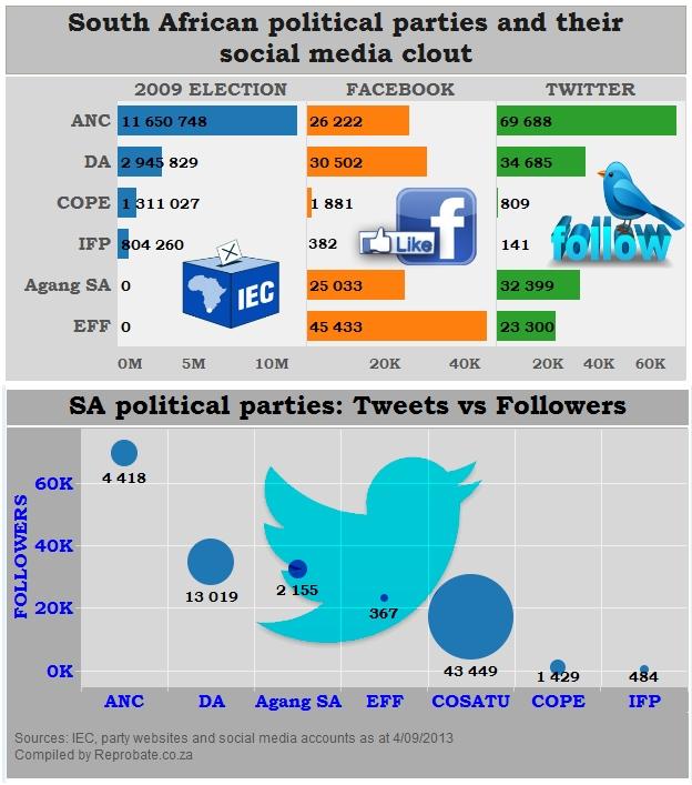 Twit or Twitterati