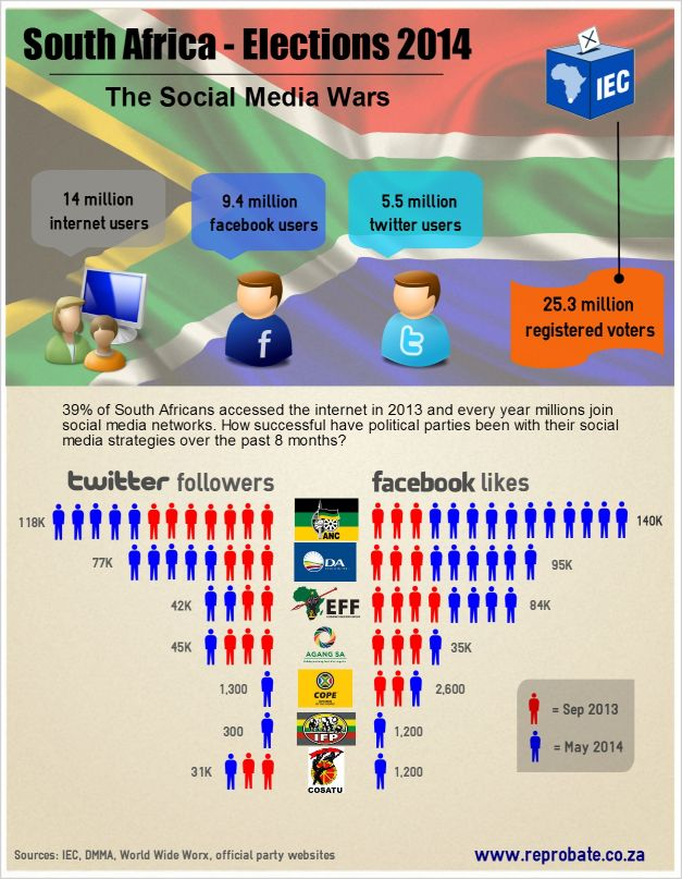 South Africa Elections 2014 Social Media